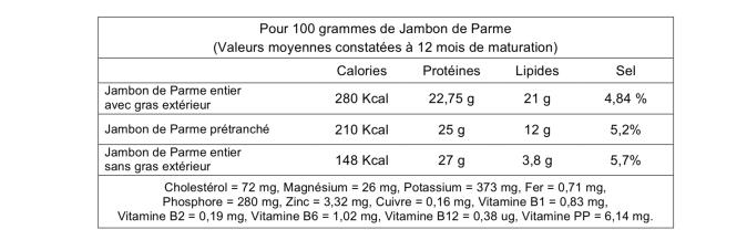 Jambon de Parme, garanti sans nitrites depuis 1993