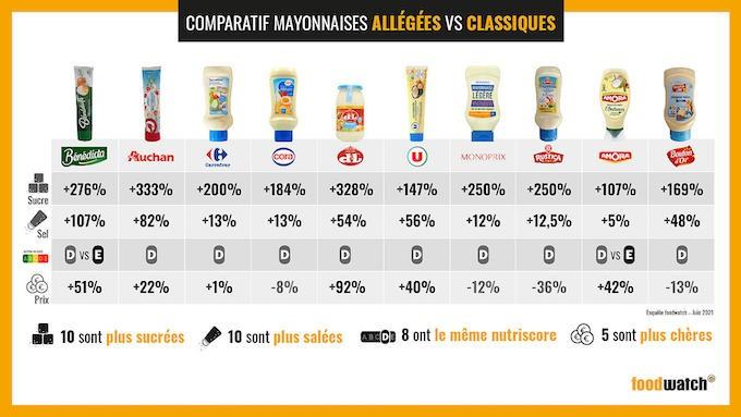 Trop salées, trop sucrées, voire plus chères, Foodwatch dénonce les mayonnaises allégées