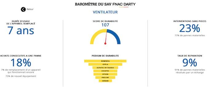 Baromètre du SAV Fnac Darty 2021, un indicateur de durabilité pour l'achat d'un nouvel appareil